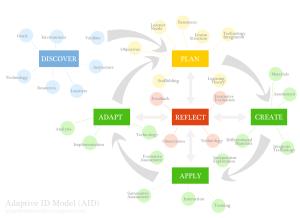 AID-MODEL---REVISED